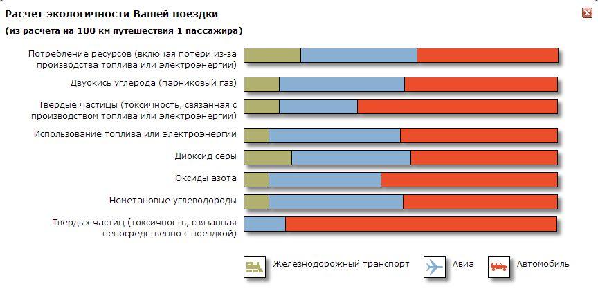 Расчет экологичности Вашей поездки (по данным http://pass.rzd.ru/)